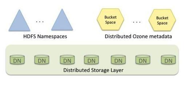 HDFS 进化,Hadoop 即将拥抱对象存储?