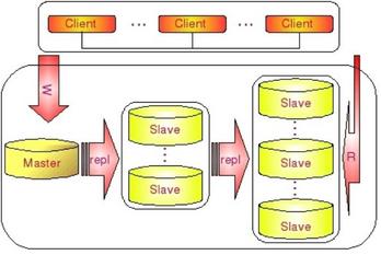 MySQL Replication可扩展设计