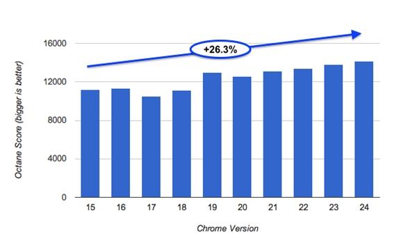 Chrome 24公开亮相 比Chrome 15快26%