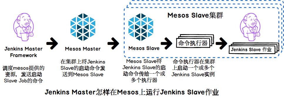 基于Jenkins, Apache Mesos和Marathon的弹性高可用的持续集成环境(上篇)