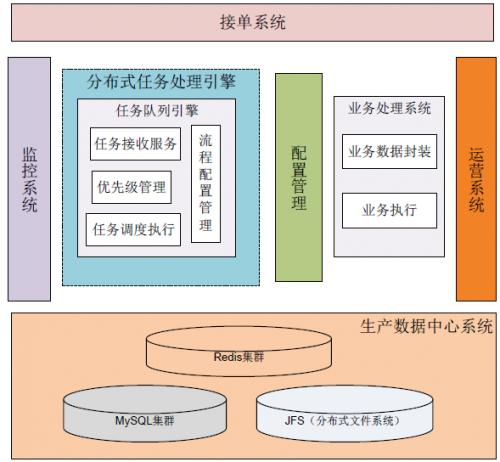 《京东技术解密》——海量订单处理