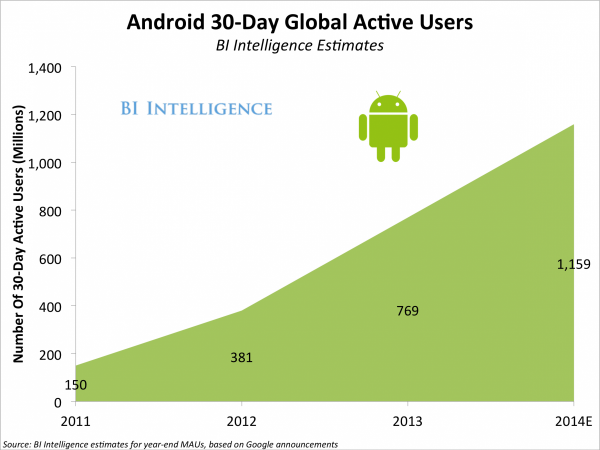 Android碎片化问题被夸大,已经成为移动商务驱动力