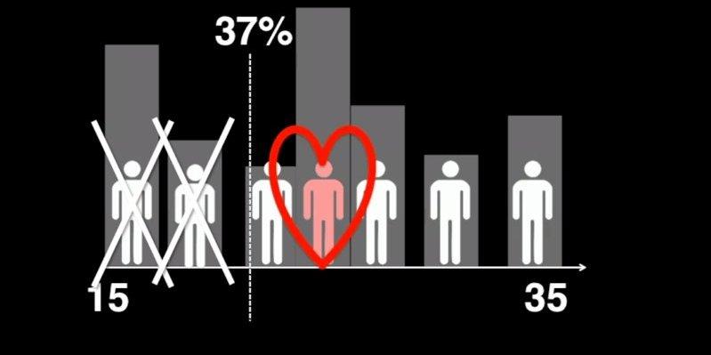 数学家帮你找出最佳求职者 你只要先淘汰前37%的人