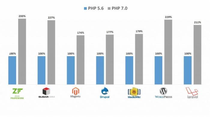 让PHP7达到最高性能的几个Tips