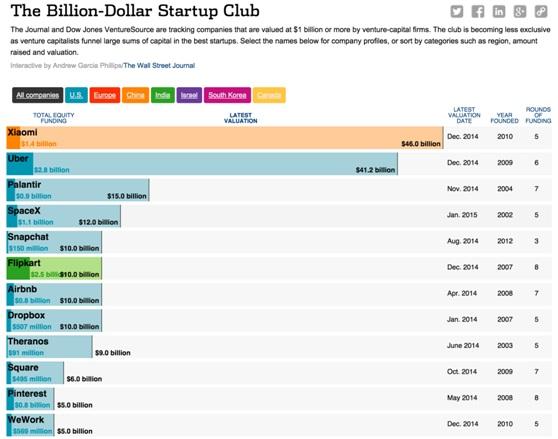 Coursera数据工程师董飞:硅谷大数据的过去与未来