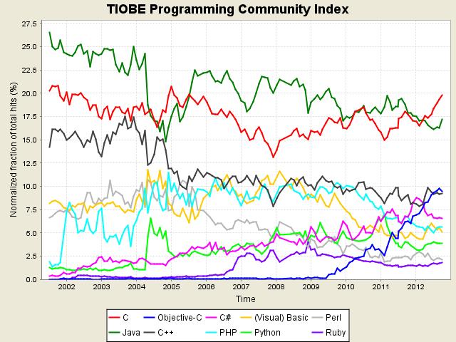 2012年10月份TIOBE编程语言排行榜