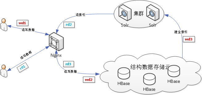 Solr与HBase架构设计
