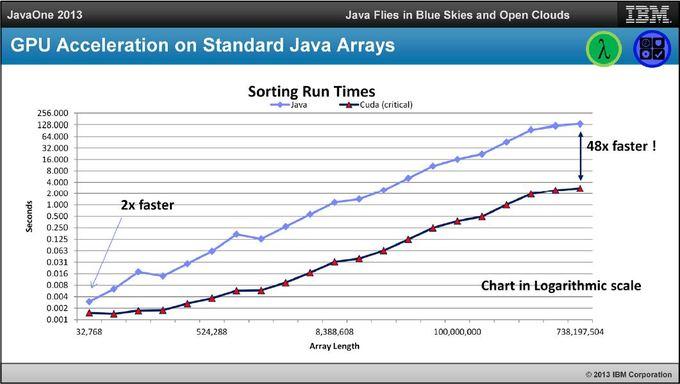 图形加速可令 Java 提速 10 倍