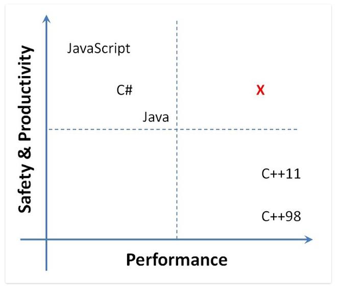 M#部分新特性融进C# 7.0中,微软新系统Midori变成Wavefront
