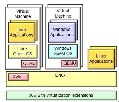 虚拟化技术概览
