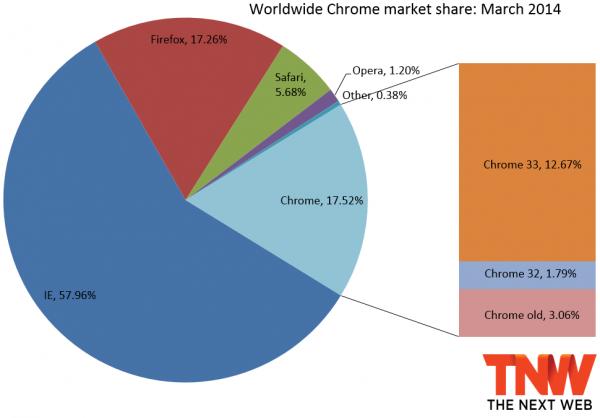 IE11 统治浏览器市场 Chrome 终超 Firefox