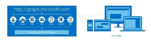 微软宣布为Azure和VS开发者带来诸多新功能和升级
