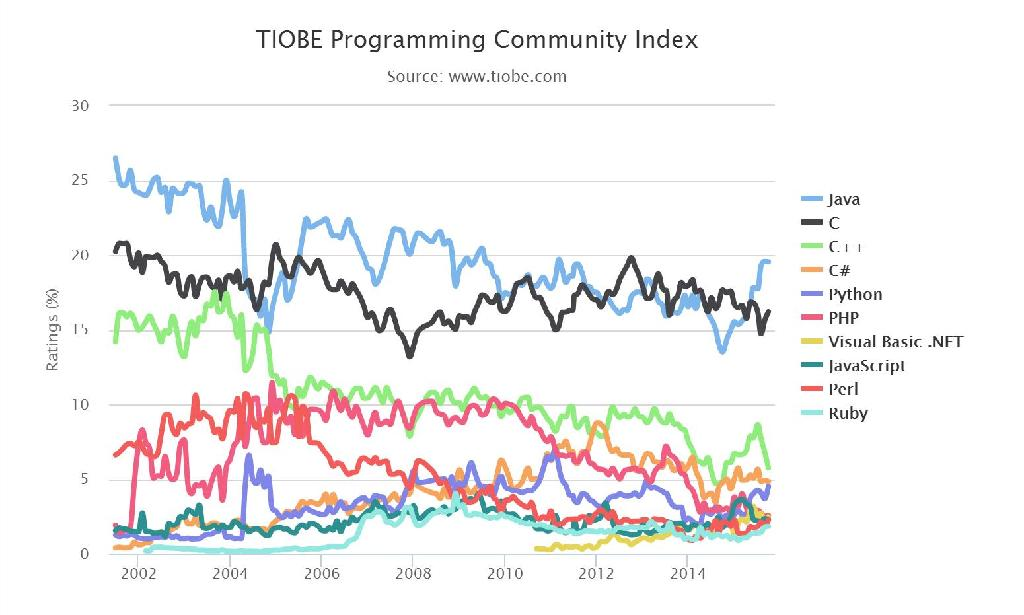 TIOBE 2015年10月编程语言排行榜:Ruby取代Objective-C