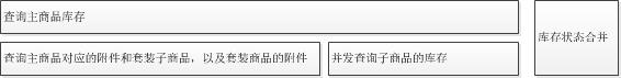 京东商品详情页服务闭环实践