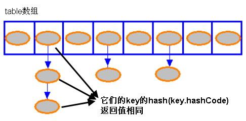 深入JDK源码之HashMap类