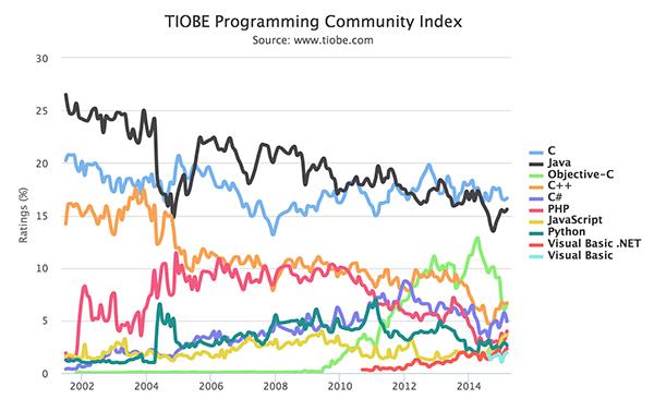 TIOBE 2015年3月编程语言排行榜 F#排名达到11