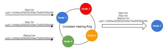 直戳OpenStack痛处?IaaS开源新兵ZStack架构设计全解析