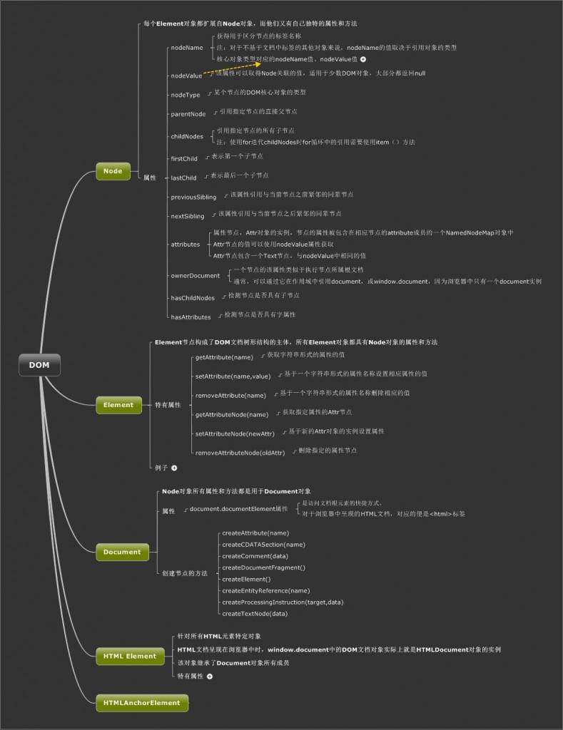 JavaScript中DOM部分知识汇总