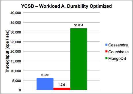 MongoDB 和其他 NoSQL 数据库的性能比较