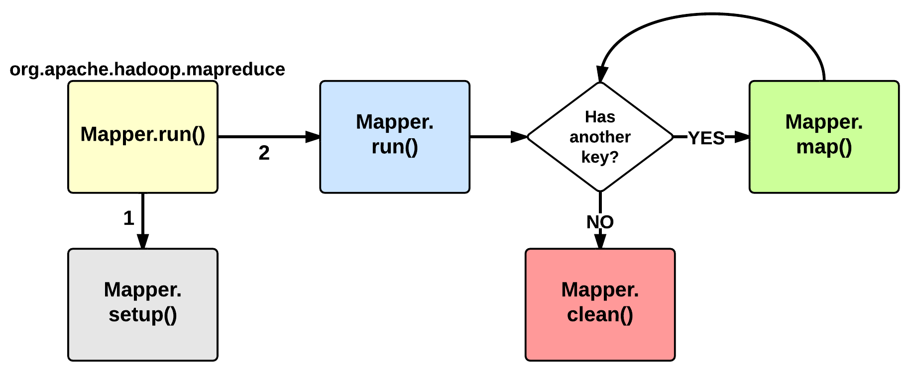MapTask execution