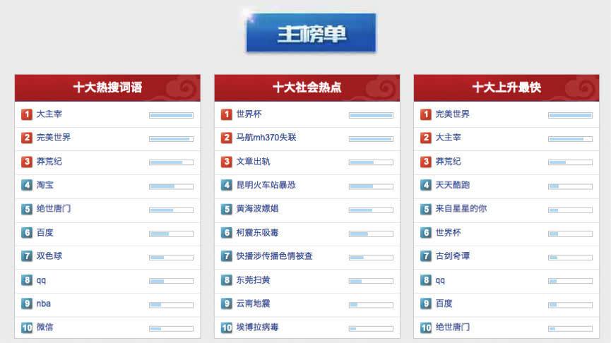 中美互联网差异在哪里?看这两份榜单