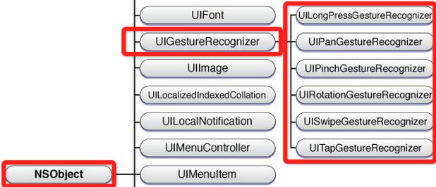 iOS手势识别的详细使用(拖动,缩放,旋转,点击,手势依赖,自定义手势)