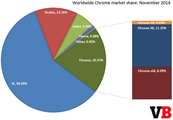 IE11 首次超越 IE8 成为全球市占率最高的浏览器