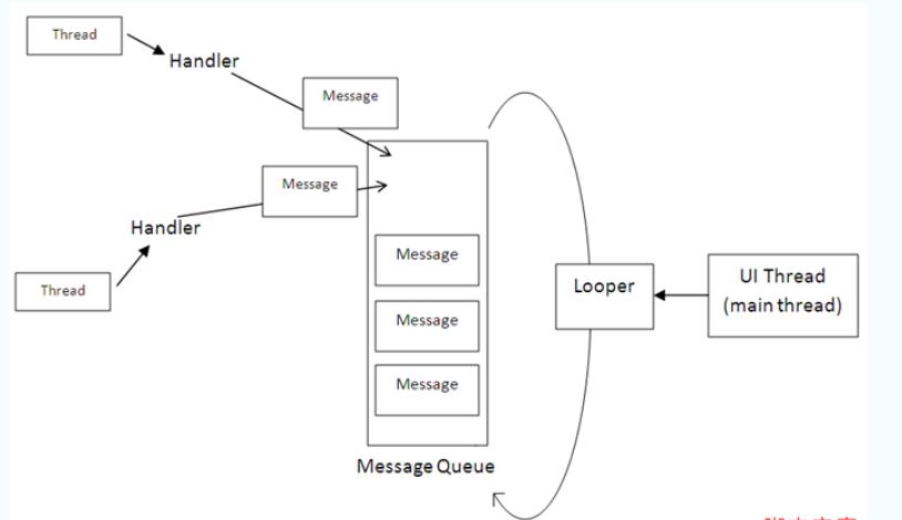 Android Handler机制图解