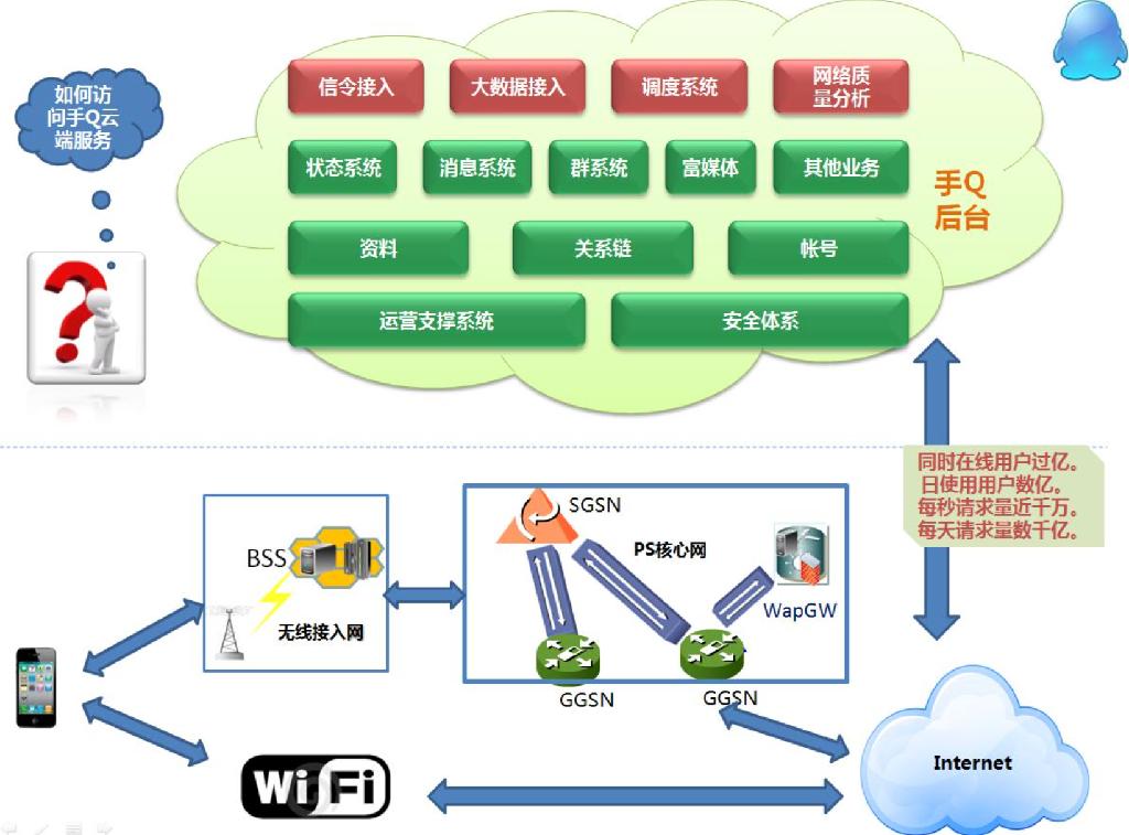 手机QQ的移动化实践之路