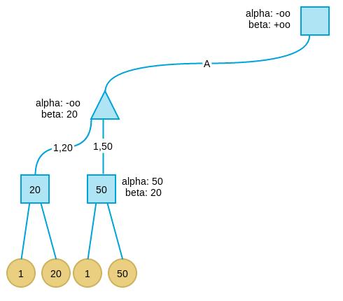 张洋:2048-AI程序算法分析