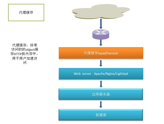 大型网站后台架构的Web Server与缓存