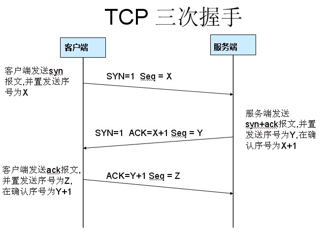 Wireshark详细介绍和TCP三次握手