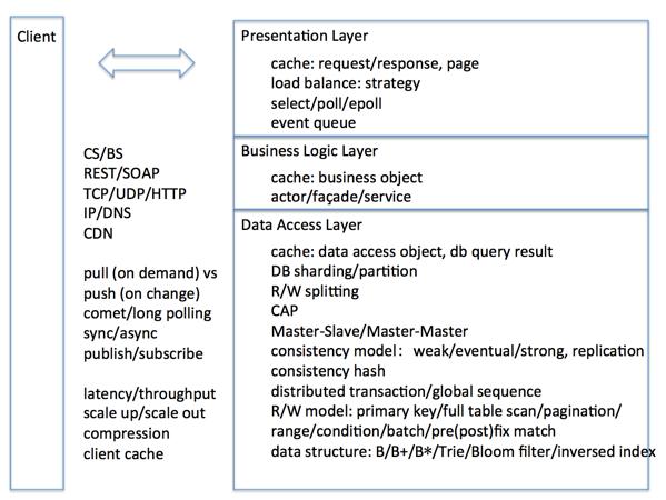 系统设计的典型分层和涉及的知识点