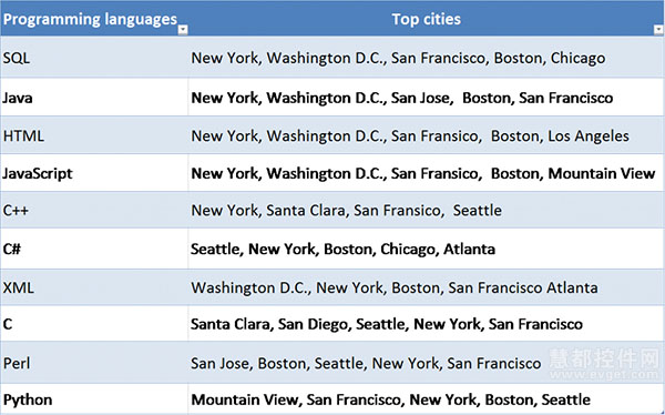 在美国最赚钱的15门编程语言和技术