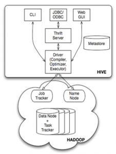 Hive:基于hadoop的数据仓库工具