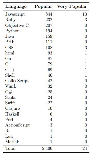 追踪 GitHub 项目的流行度