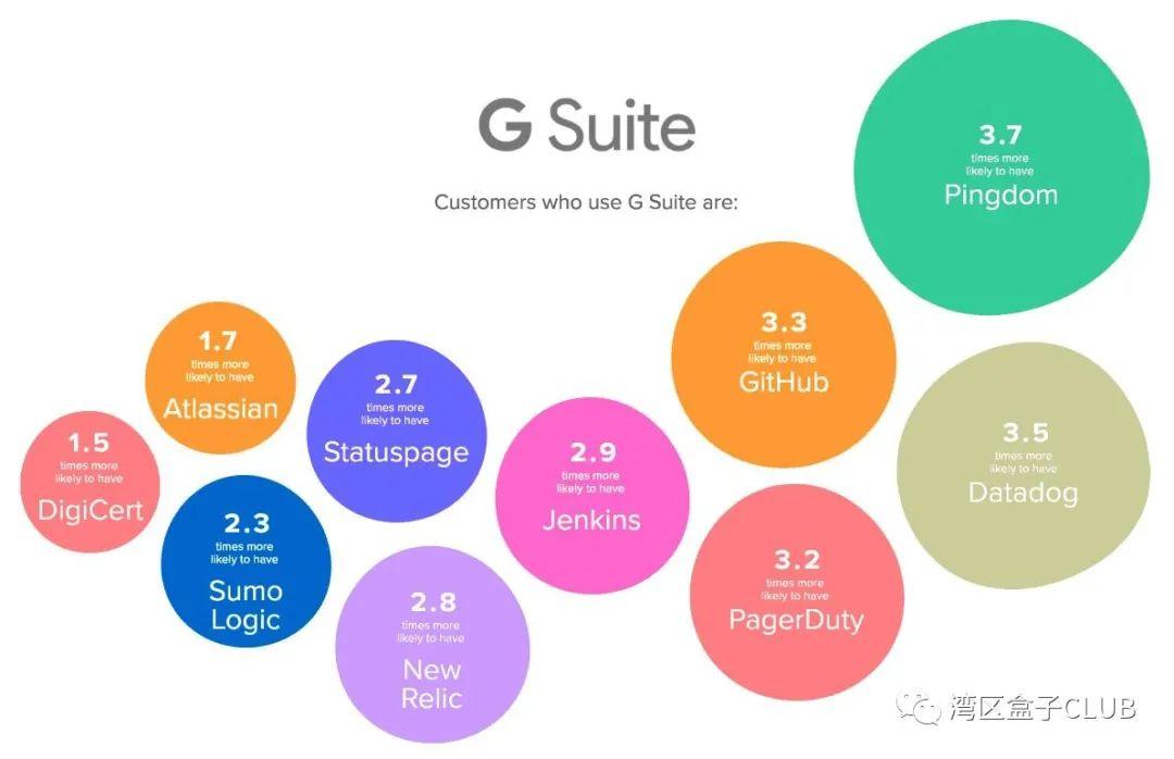 谷歌 G Suite 产品 20 亿月活养成记