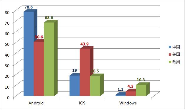 Android 在智能手机关键市场扩大份额优势