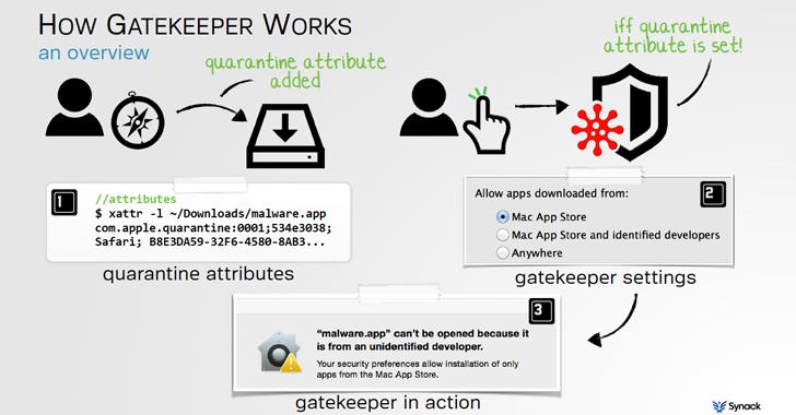 感谢Gatekeeper:苹果的Mac OS X一直对恶意软件开放