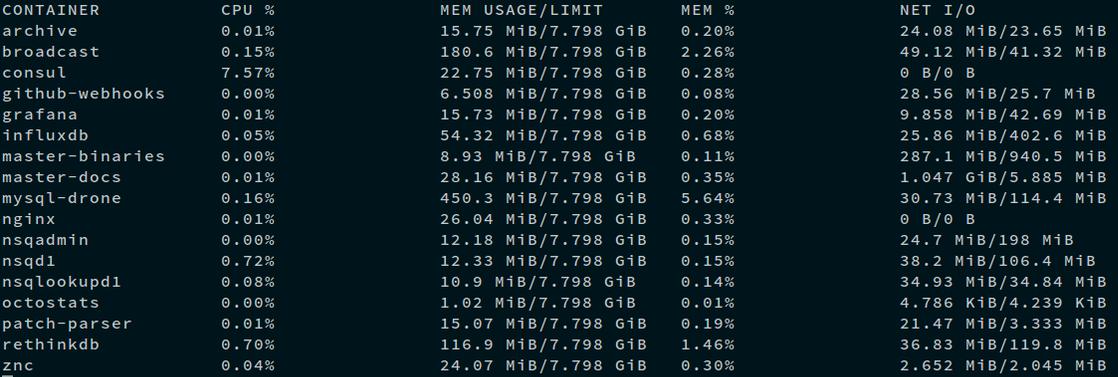 Docker 1.5 正式发布,完全支持 IPv6