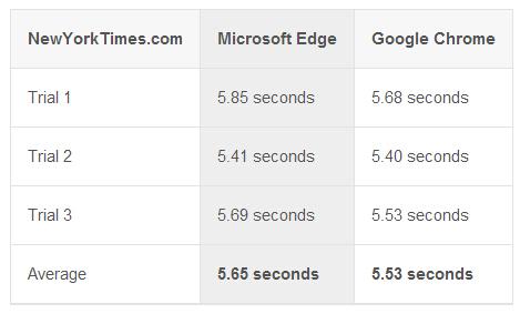 Microsoft Edge vs. Google Chrome,到底谁更快?