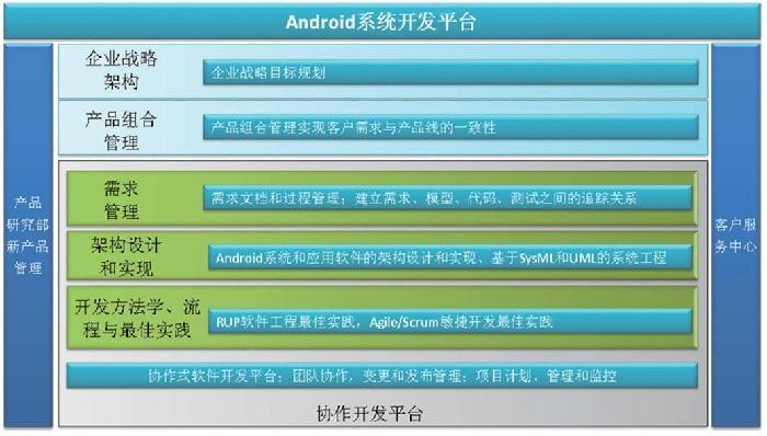 图 2 Android 系统开发平台