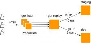 在开发环境实现生产环境真实HTTP流量:gor