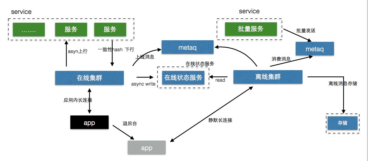 阿里无线11.11:手机淘宝移动端接入网关基础架构演进之路