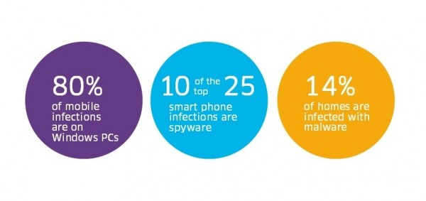 安卓设备感染恶意程序 80% 通过 Windows PC