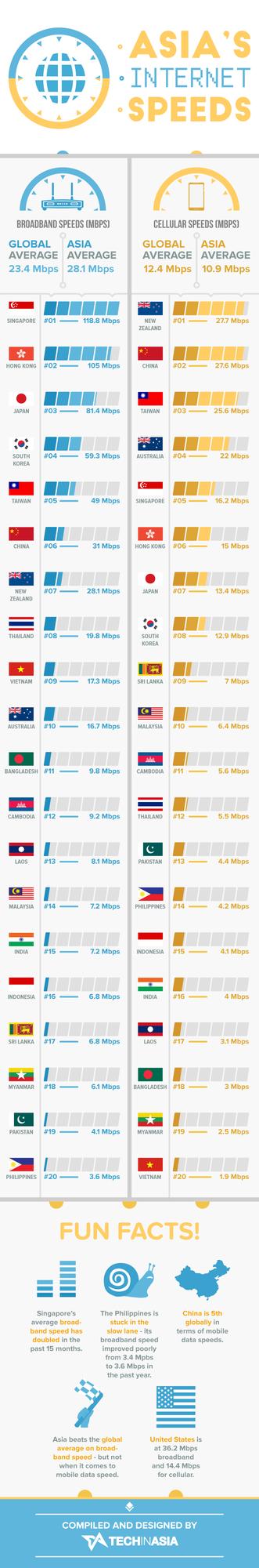 一张图告诉你亚太地区网速哪里快