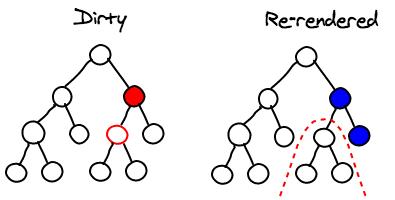 React.js的一些入门基础知识