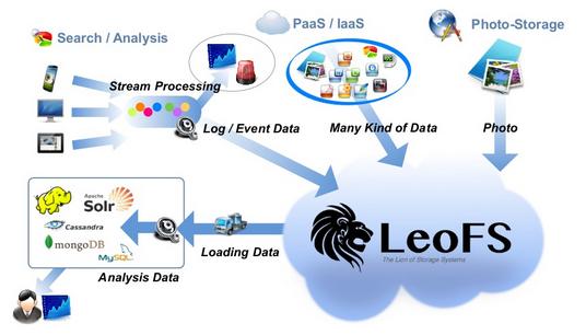 分布式对象存储系统:LeoFS