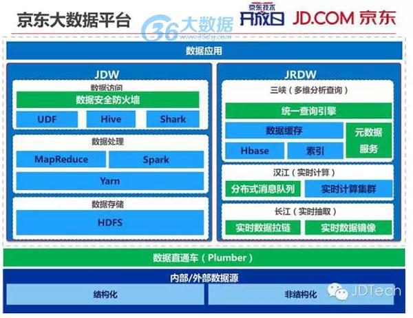 京东大数据基础构架与创新应用