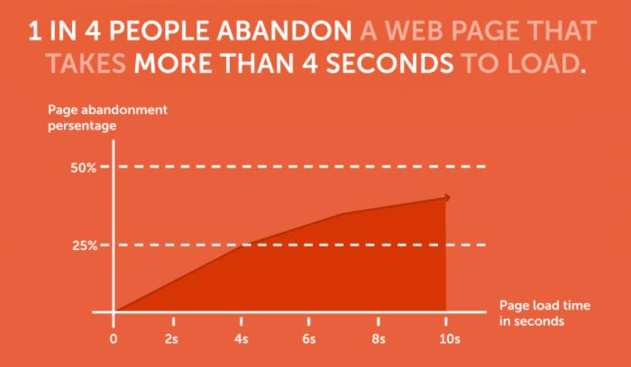 来看看将成为明日主流的七大网页设计趋势